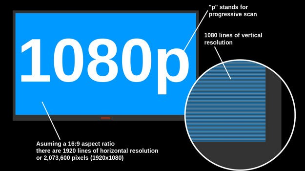 1080p-progressive-scan-teknolojisi