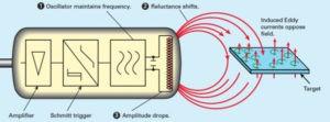 yakınlık sensörü nedir